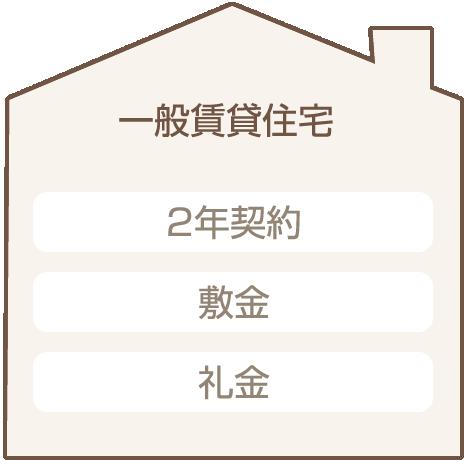 一般賃貸住宅(2年契約・敷金・礼金)